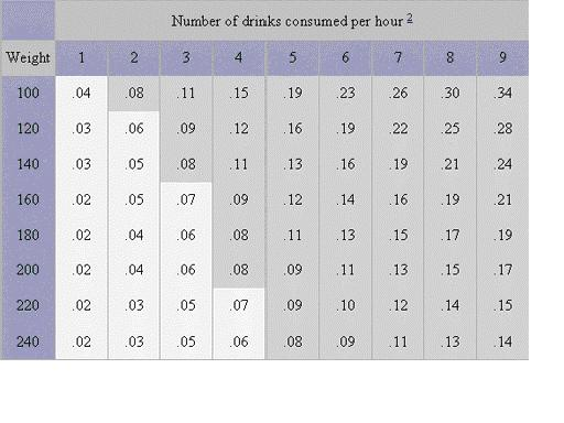 Blood Alcohol Concentration Charts The Wilson Law Firm